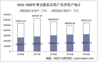 2016-2020年奥克股份(300082)总资产、总负债、营业收入、营业成本及净利润统计