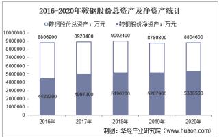 2016-2020年鞍钢股份(000898)总资产、总负债、营业收入、营业成本及净利润统计
