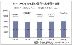 2016-2020年北玻股份(002613)总资产、营业收入、营业成本、净利润及股本结构统计
