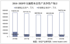 2016-2020年安源煤业(600397)总资产、总负债、营业收入、营业成本及净利润统计