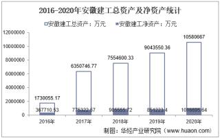 2016-2020年安徽建工(600502)总资产、营业收入、营业成本、净利润及每股收益统计
