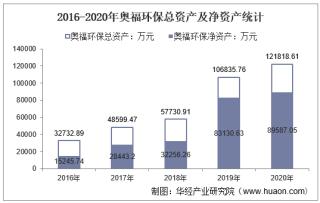 2016-2020年奥福环保(688021)总资产、总负债、营业收入、营业成本及净利润统计