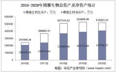 2016-2020年博雅生物(300294)总资产、营业收入、营业成本、净利润及每股收益统计