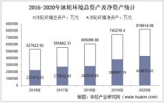 2016-2020年冰轮环境(000811)总资产、营业收入、营业成本、净利润及股本结构统计
