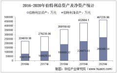 2016-2020年伯特利(603596)总资产、营业收入、营业成本、净利润及股本结构统计