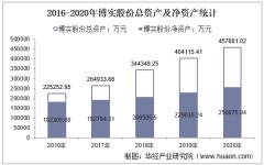 2016-2020年博实股份(002698)总资产、营业收入、营业成本、净利润及股本结构统计