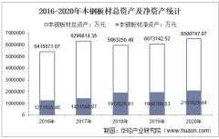 2016-2020年本钢板材(000761)总资产、营业收入、营业成本、净利润及股本结构统计