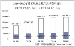 2016-2020年博汇纸业(600966)总资产、营业收入、营业成本、净利润及股本结构统计