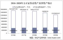 2016-2020年方正证券(601901)总资产、营业收入、营业成本、净利润及每股收益统计