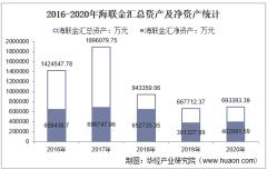 2016-2020年海联金汇(002537)总资产、营业收入、营业成本、净利润及股本结构统计