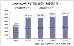 2016-2020年方直科技(300235)总资产、营业收入、营业成本、净利润及每股收益统计