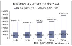 2016-2020年国金证券(600109)总资产、总负债、营业收入、营业成本及净利润统计