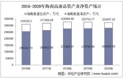 2016-2020年海南高速(000886)总资产、总负债、营业收入、营业成本及净利润统计