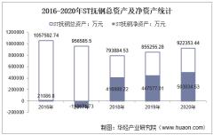 2016-2020年ST抚钢(600399)总资产、总负债、营业收入、营业成本及净利润统计