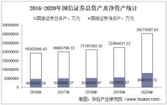 2016-2020年国信证券(002736)总资产、总负债、营业收入、营业成本及净利润统计
