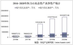 2016-2020年恒力石化(600346)总资产、营业收入、营业成本、净利润及股本结构统计