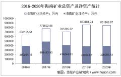 2016-2020年海南矿业(601969)总资产、总负债、营业收入、营业成本及净利润统计