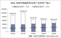 2016-2020年海航投资(000616)总资产、营业收入、营业成本、净利润及股本结构统计