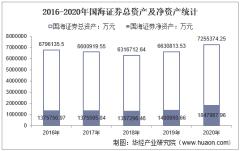 2016-2020年国海证券(000750)总资产、总负债、营业收入、营业成本及净利润统计