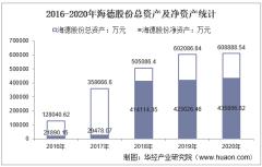 2016-2020年海德股份(000567)总资产、总负债、营业收入、营业成本及净利润统计