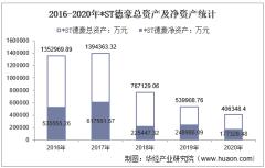 2016-2020年*ST德豪(002005)总资产、总负债、营业收入、营业成本及净利润统计