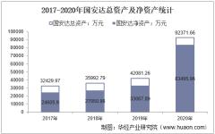 2017-2020年国安达(300902)总资产、总负债、营业收入、营业成本及净利润统计