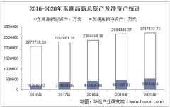 2016-2020年东湖高新(600133)总资产、营业收入、营业成本、净利润及每股收益统计