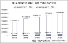 2016-2020年贵阳银行(601997)总资产、总负债、营业收入、营业成本及净利润统计