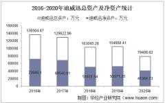 2016-2020年迪威迅(300167)总资产、营业收入、营业成本、净利润及每股收益统计