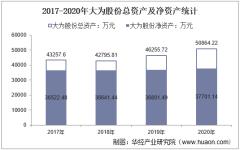 2017-2020年大为股份(002213)总资产、营业收入、营业成本、净利润及每股收益统计