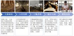 白酒行业百科:发展历程、产业链、发展环境及SWOT分析「图」