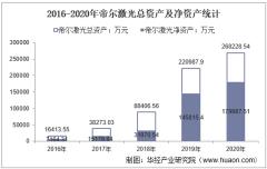 2016-2020年帝尔激光(300776)总资产、营业收入、营业成本、净利润及每股收益统计