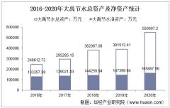 2016-2020年大禹节水(300021)总资产、营业收入、营业成本、净利润及每股收益统计