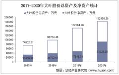 2017-2020年大叶股份(300879)总资产、营业收入、营业成本、净利润及每股收益统计