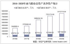 2016-2020年迪马股份(600565)总资产、营业收入、营业成本、净利润及每股收益统计