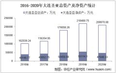2016-2020年大连圣亚(600593)总资产、营业收入、营业成本、净利润及每股收益统计
