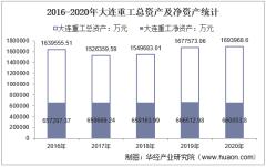 2016-2020年大连重工(002204)总资产、营业收入、营业成本、净利润及每股收益统计