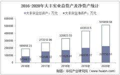 2016-2020年大丰实业(603081)总资产、营业收入、营业成本、净利润及每股收益统计
