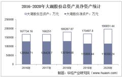 2016-2020年大湖股份(600257)总资产、营业收入、营业成本、净利润及每股收益统计