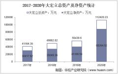 2017-2020年大宏立(300865)总资产、营业收入、营业成本、净利润及每股收益统计