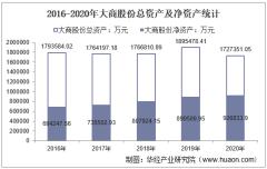 2016-2020年大商股份(600694)总资产、营业收入、营业成本、净利润及每股收益统计