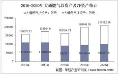 2016-2020年大通燃气(000593)总资产、营业收入、营业成本、净利润及每股收益统计