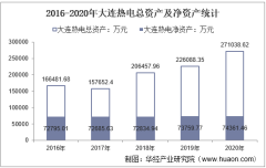 2016-2020年大连热电(600719)总资产、营业收入、营业成本、净利润及每股收益统计
