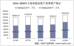 2016-2020年大连电瓷(002606)总资产、营业收入、营业成本、净利润及每股收益统计