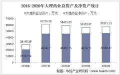2016-2020年大理药业(603963)总资产、营业收入、营业成本、净利润及每股收益统计
