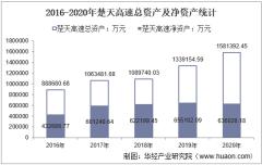 2016-2020年楚天高速(600035)总资产、营业收入、营业成本、净利润及股本结构统计