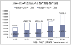 2016-2020年崇达技术(002815)总资产、营业收入、营业成本、净利润及股本结构统计