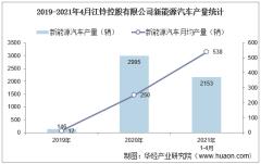 2021年4月江铃控股有限公司新能源汽车产量及销量统计分析
