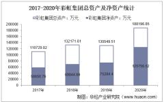 2017-2020年彩虹集团(003023)总资产、营业收入、营业成本、净利润及股本结构统计