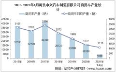 2021年4月河北中兴汽车制造有限公司商用车产量、销量及产销差额统计分析